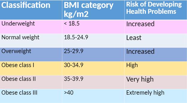 checking  BMI